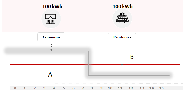 Autoconsumo energia solar